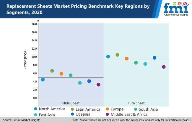 replacement sheets market pricing benchmark key regions by segments 2020
