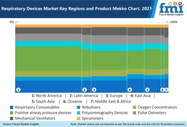 respiratory devices market key region and product mekko chart