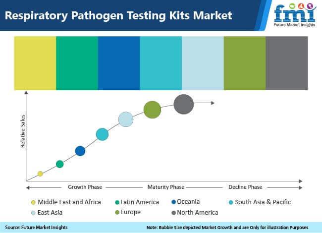 respiratory pathogen testing kits market
