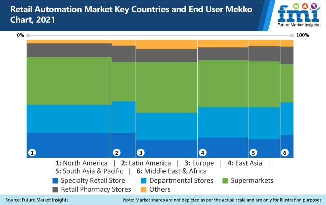 retail automation market key countries and end user mekko chart, 2021