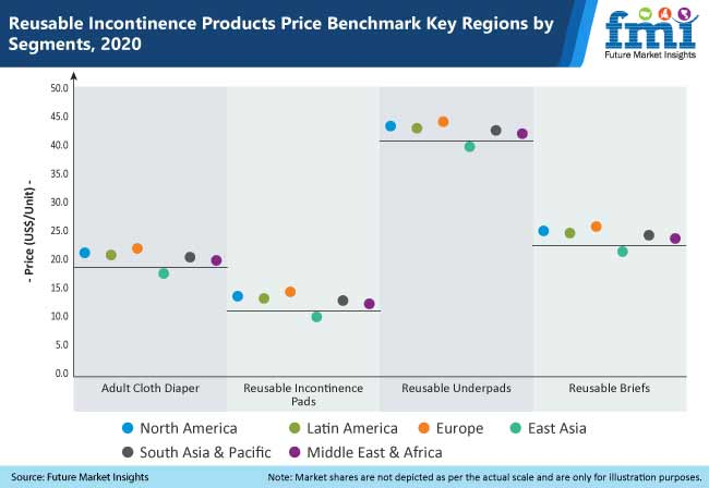 reusable incontinence products price benchmark key regions by segments, 2020