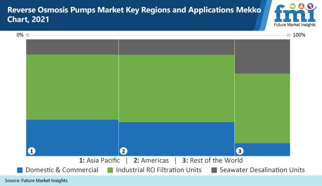 Reverse Osmosis Pump Market Gain Impetus due to the Growing Demand over 2021-2031 1