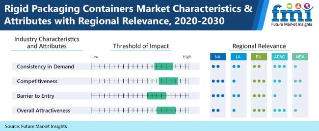rigid packaging containers market characteristics and attributes with regional relevance