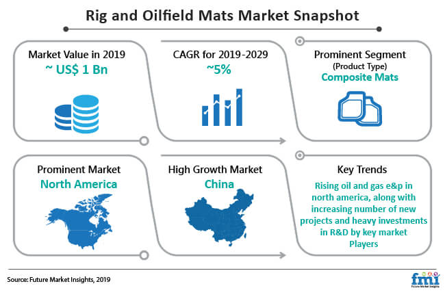 ring and oilfield mats market snapshot