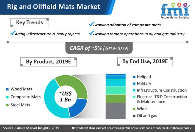ring and oilfield mats market