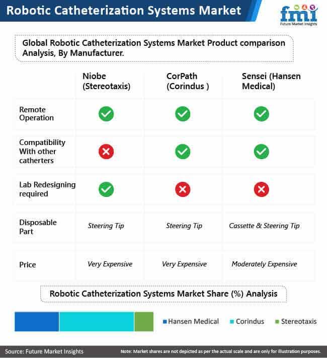 robotic catheterization systems market