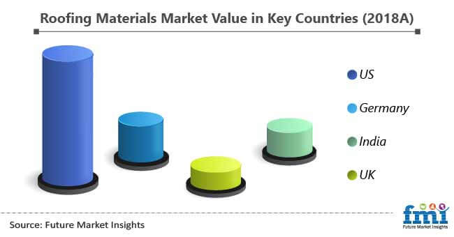 roofing materials market value in key countries