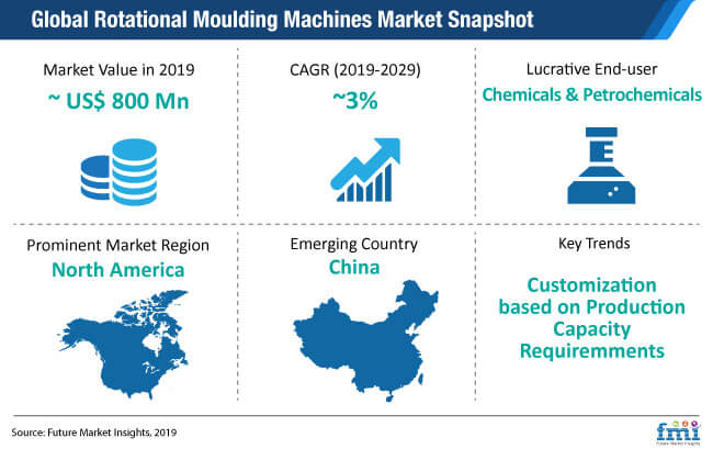 rotational moulding machines market snapshot