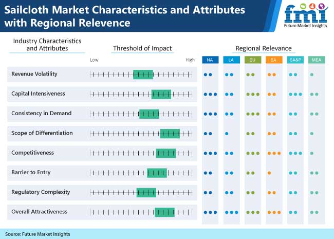 sailcloth market characteristics and attributes with regional relevence