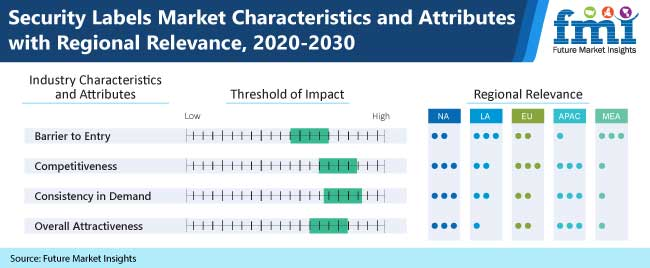 security labels market characteristics and attributes with regional relevance