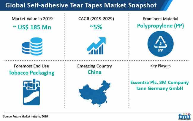 self adhesive tear tapes market snapshot