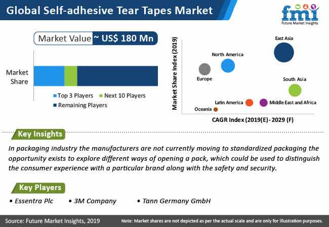self adhesive tear tapes market