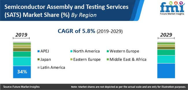 semiconductor assembly and testing services sats market share by region