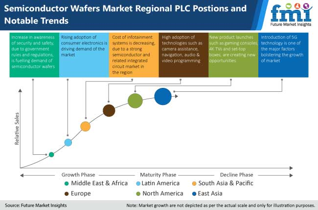 semiconductor wafers market