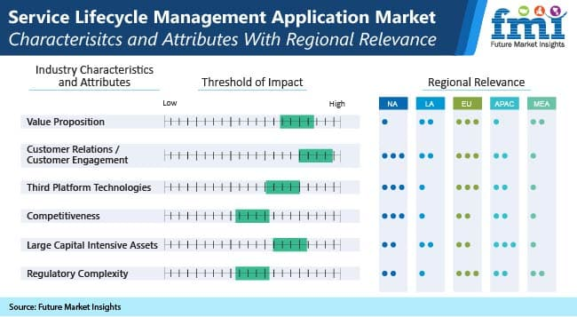 service lifecycle management application market characteristics and attributes with regional releance