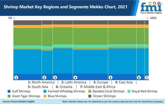 shrimp market key regions and segments mekko chart, 2021
