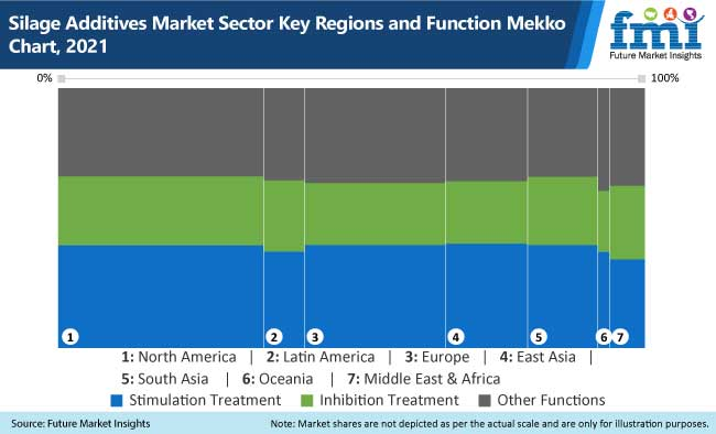 silage additives market sector key regions and function mekko chart, 2021