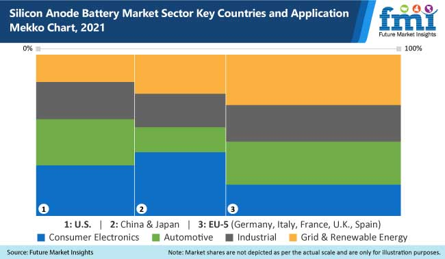 silicon anode battery market sector key countries and application mekko chart, 2021