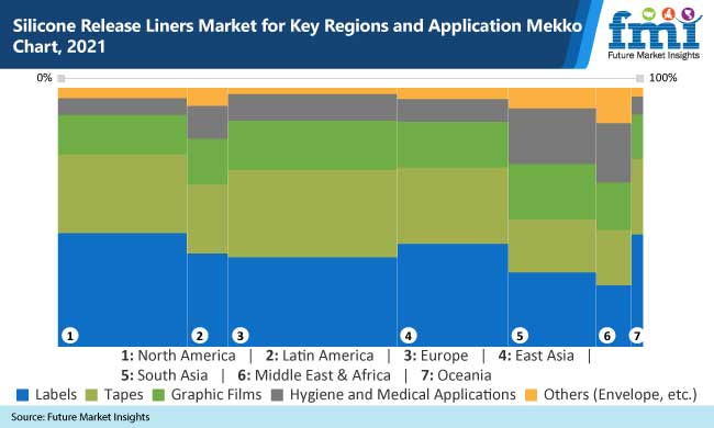 silicone release liners market for key regions and application mekko chart 2021