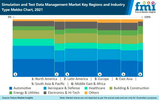 simulation and test data management market key regions and industry type mekko chart, 2021