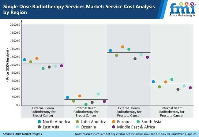single dose radiotherapy services market service cost analysis by region