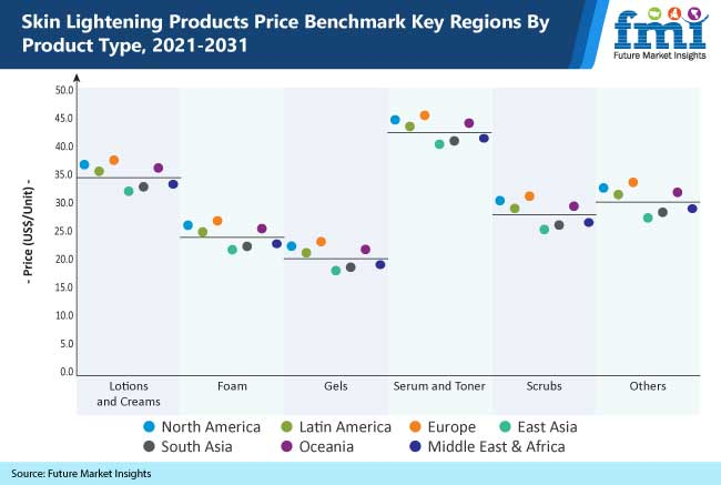 skin lightening products price benchmark key regions by product type, 2021-2031