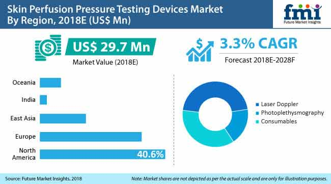 skin perfusion pressure testing devices market by region