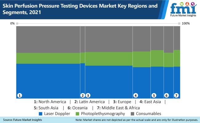 skin perfusion pressure testing devices market key regions and segments