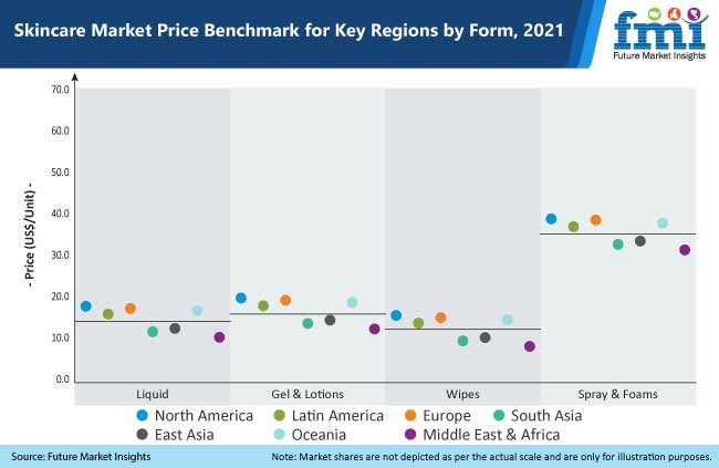 skincare market price benchmark for key regions by form, 2021
