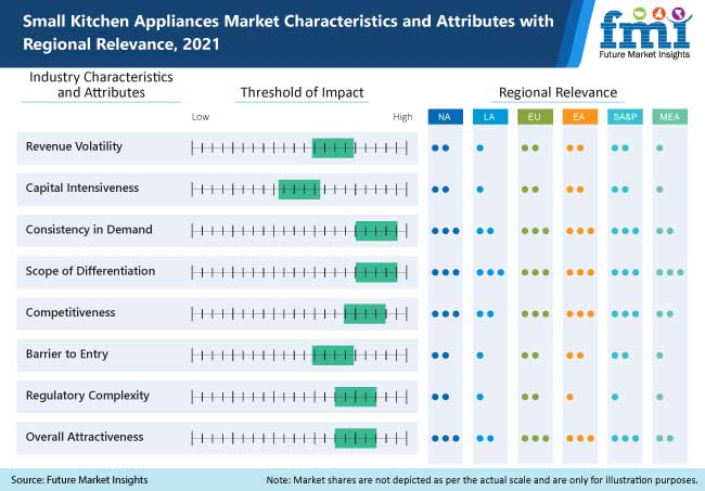 small kitchen appliances market characteristics and attributes with regional relevance 2021