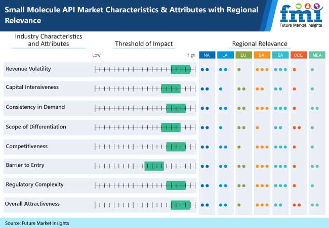 small molecule api market characteristics and attributes with regional relevance