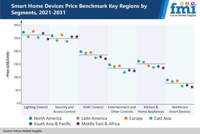 smart home devices price benchmark key regions by segments, 2021-2031