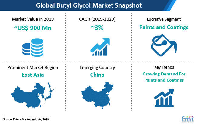 snapshot global butyl glycol market