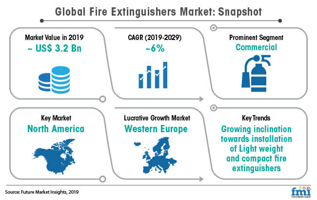 snapshot global fire extinguishers market