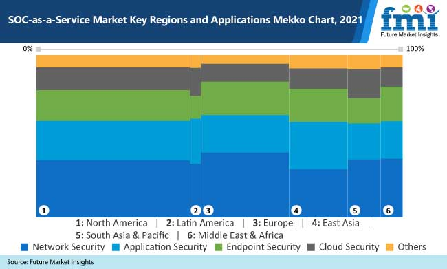 soc as a service market key regions and applications mekko chart 2021