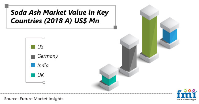 soda ash market value in key countries
