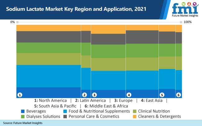 sodium lactate market key region and application 2021