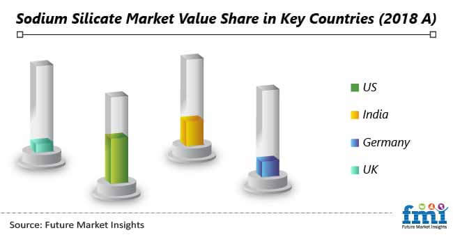 sodium silicate market value share in key countries