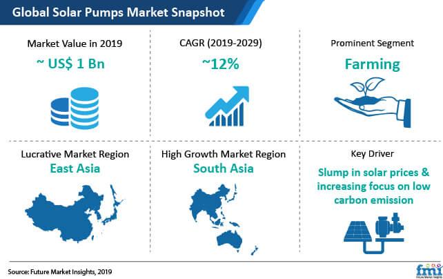solar pumps market snapshot