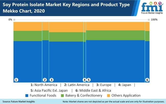 soy protein isolate market key regions and product type mekko chart