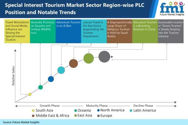 special global interest tourism market
