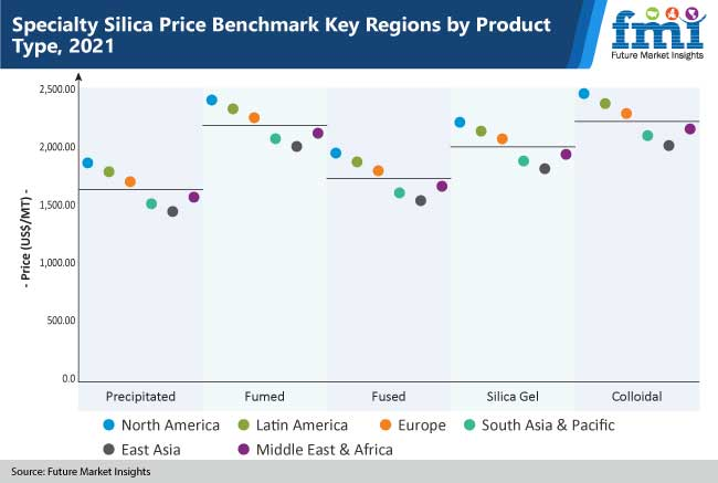 specialty silica price benchamrk key regions by product type,2021