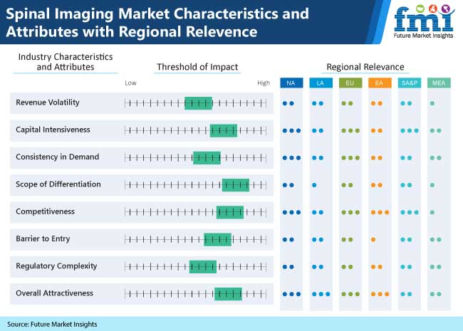 spinal imaging market characteristics and attributes with regional relevence