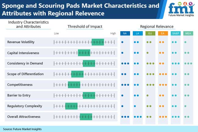 sponge and scouring pads market characteristics and attributes with regional relevence