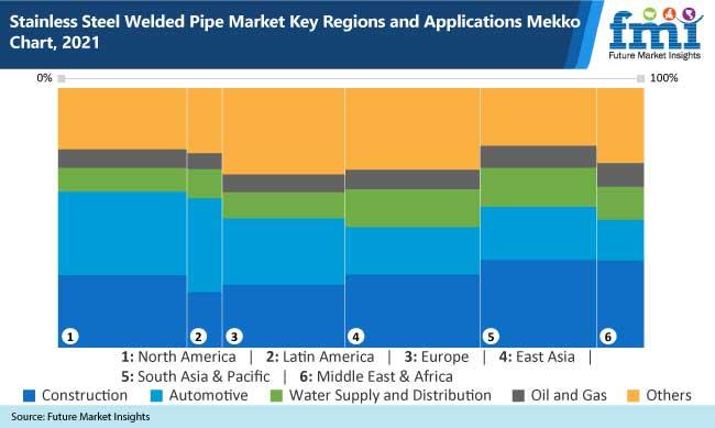 stainless steel welded pipe market key regions and application mekko chart, 2021