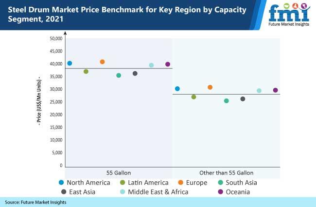 steel drum market price benchmark for key region by capacity segment, 2021