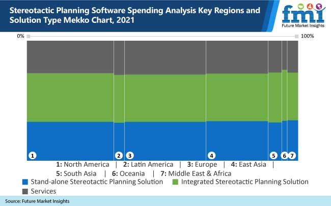 stereotactic planning software spending analysis key regions and solution type mekko chart, 2021