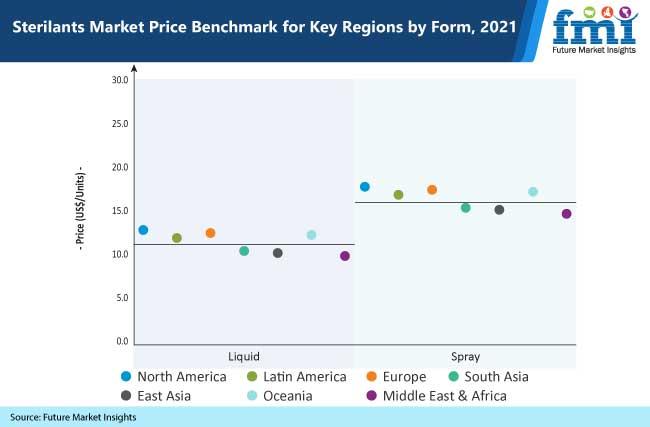 sterilants market price benchmark for key regions by form, 2021