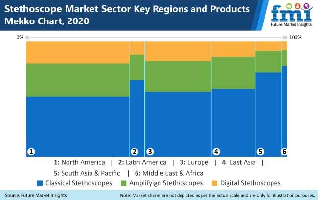 stethoscope market