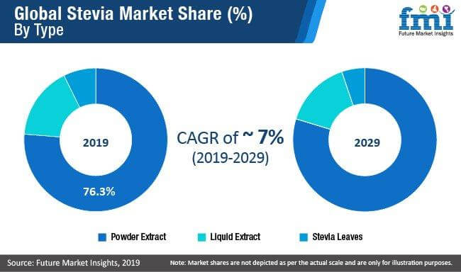 stevia market share by type